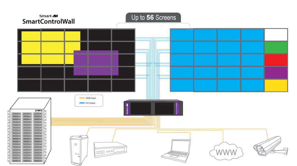 SmartControlWall Diagram