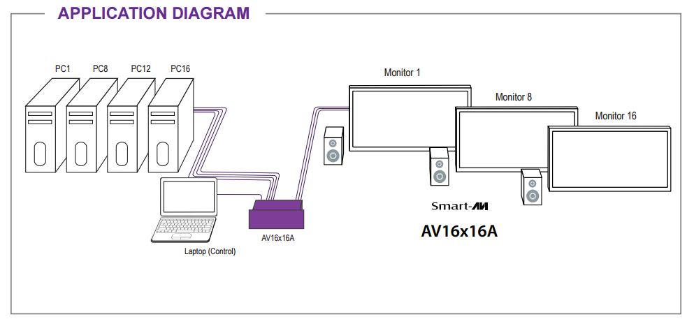 AV16x16 diagram