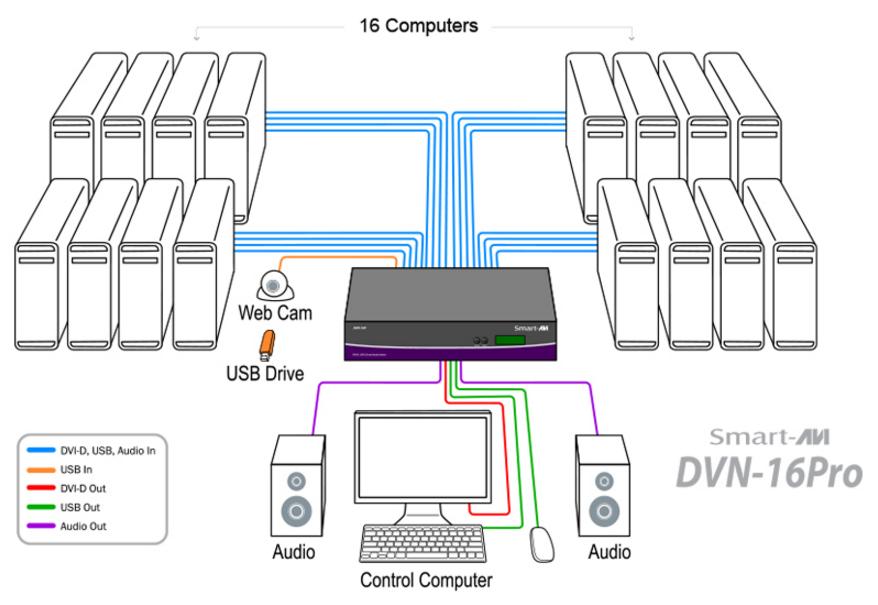 DVN-16Pro diagram