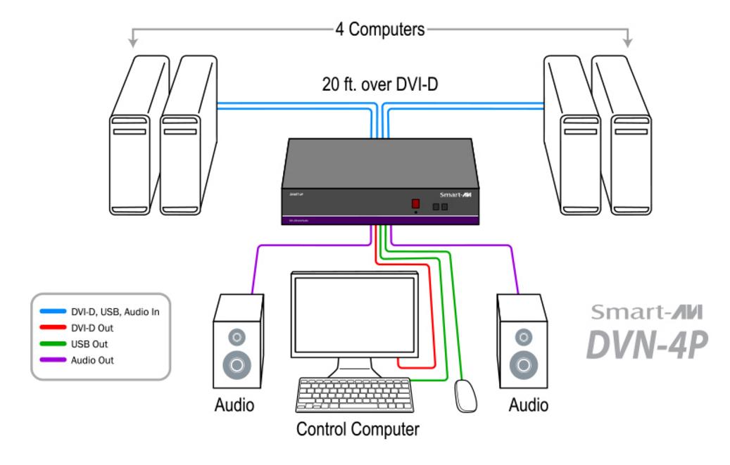 DVN-4P diagram