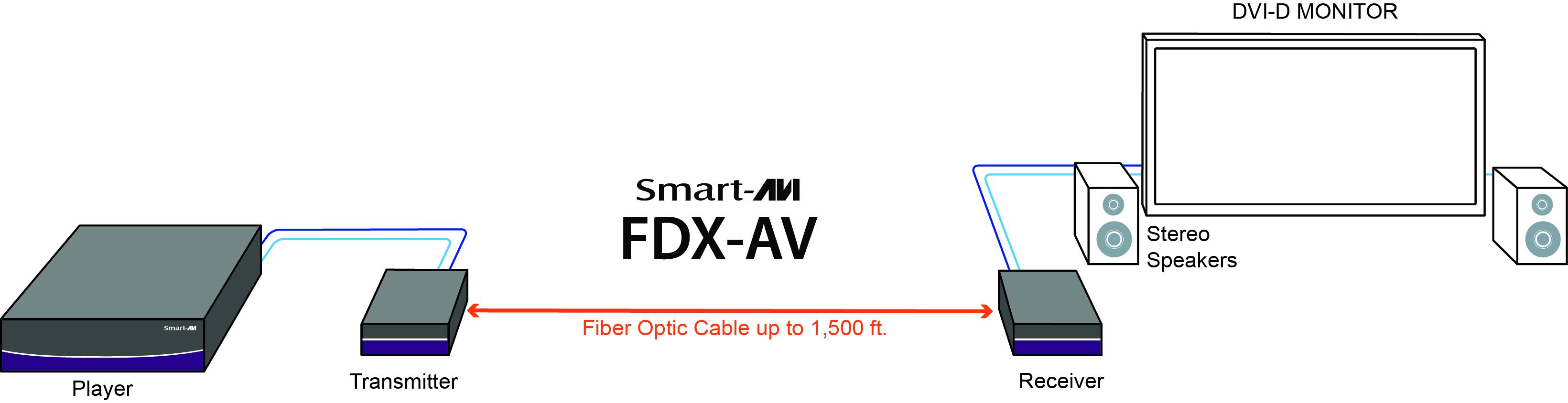 FDX-AV_DiagramWEB