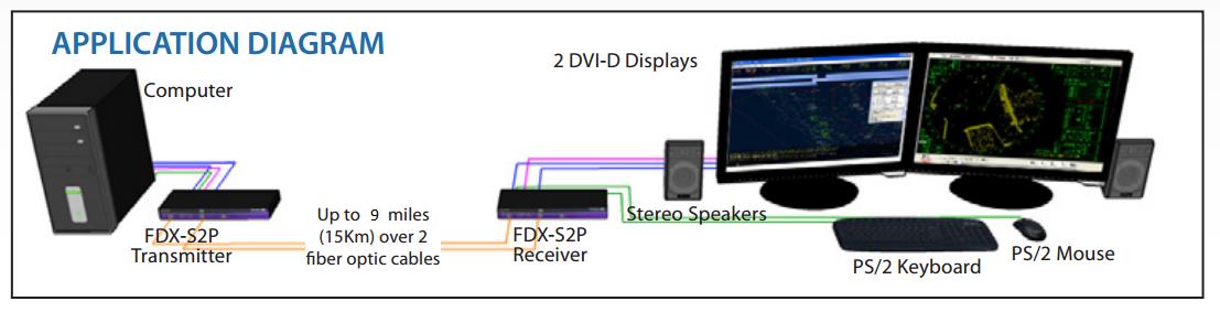 FDX-S2p diagram