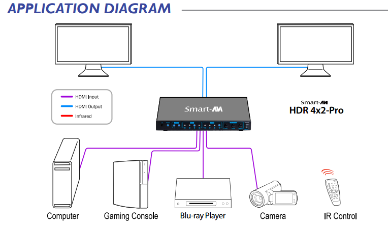HDR4x2Pro Diagram