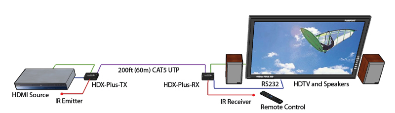HDX-Plus_Diagram
