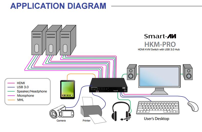 HKM-Pro diagram