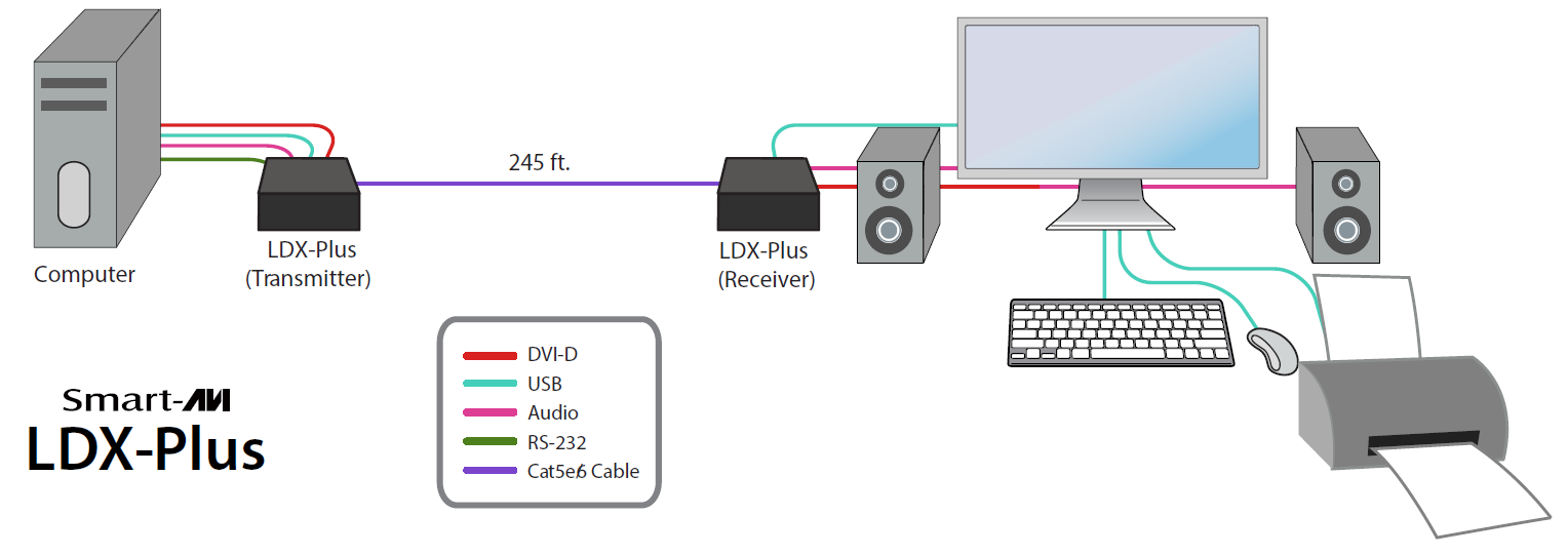 LDX-Plus diagram