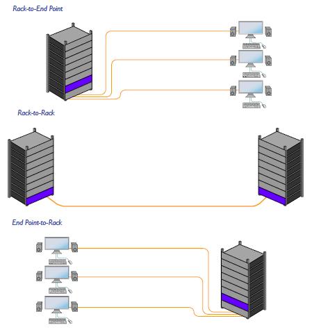 RK-DVS200 diagram