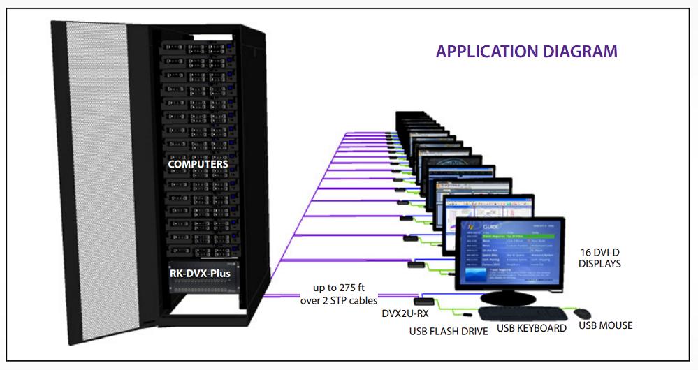 RK-DVX-Plus diagram