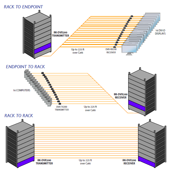 RK-DVX200 diagram