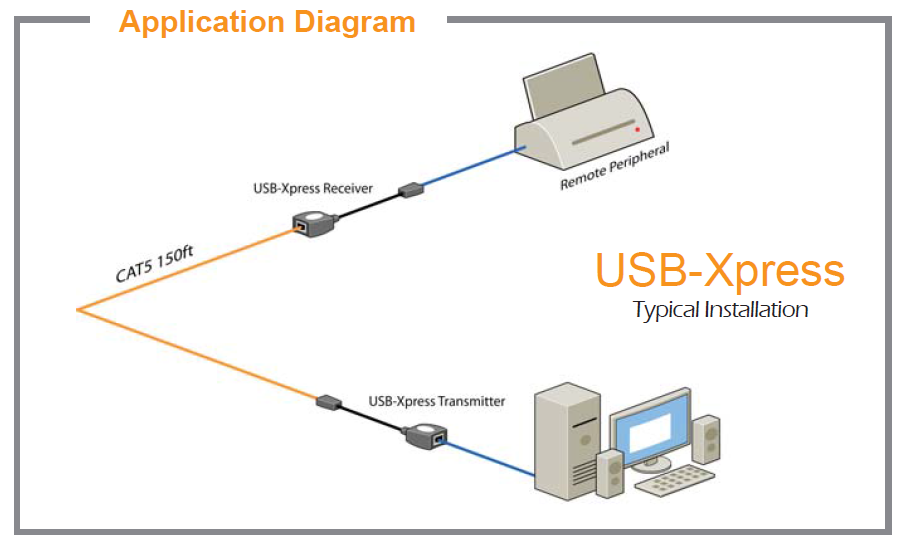 USBXpress diagram