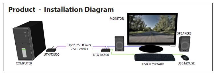 UTX-500 diagram