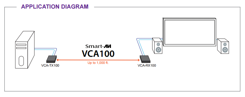 VCA-100 diagram