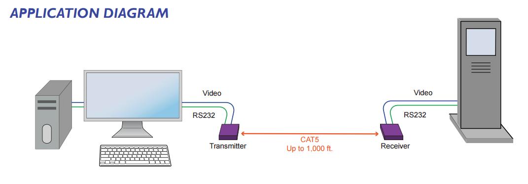 VDX diagram