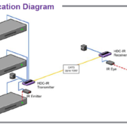 Application Diagram
