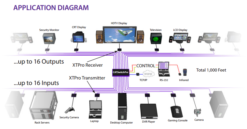 CATSwitchPro diagram