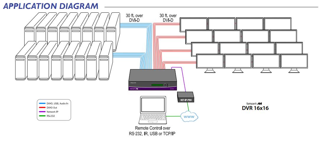 DVR16X16 Diagram