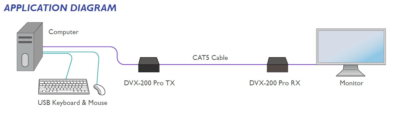 DVX-200-Pro diagram