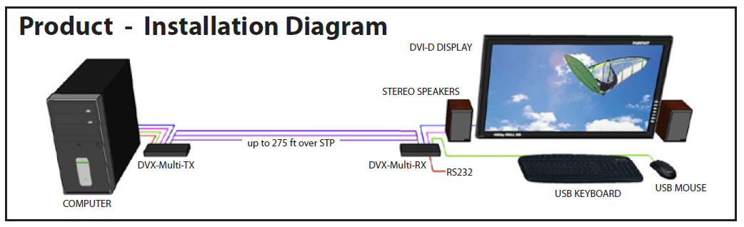 DVX-Multi diagram