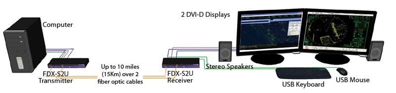 FDX-S2U_Diagram