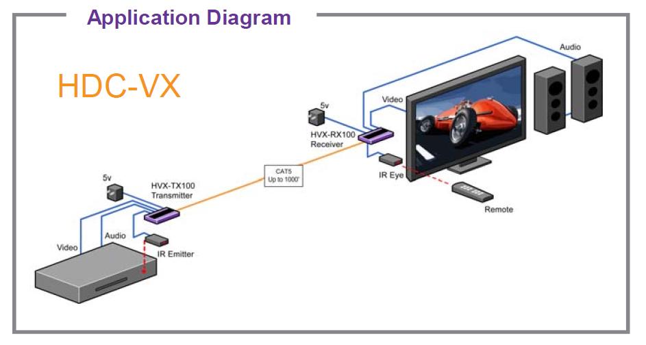 HDC-VX diagram
