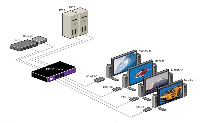 HDTV Router diagram