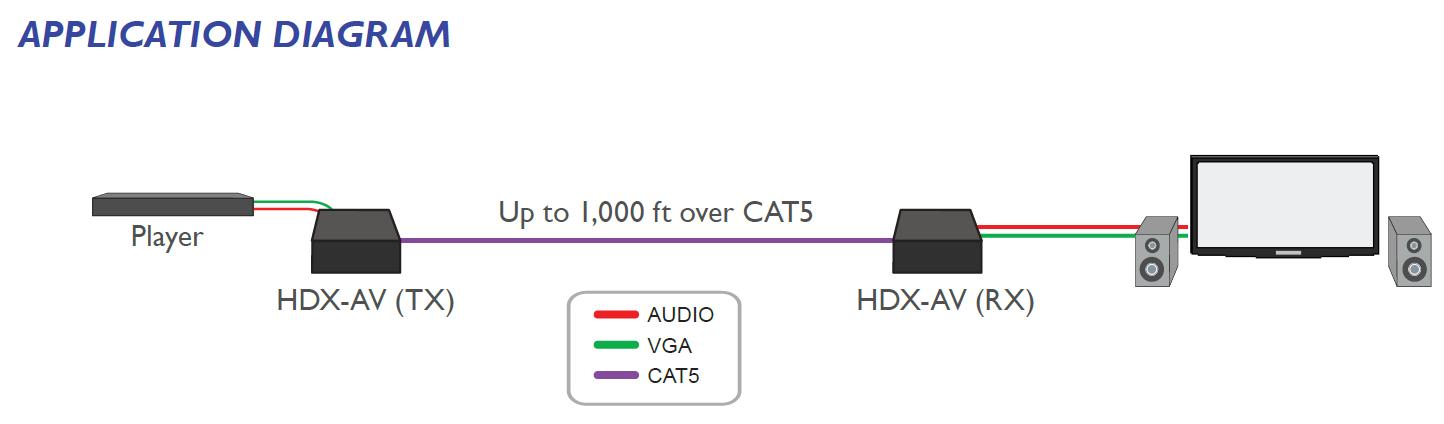 HDX-AV diagram