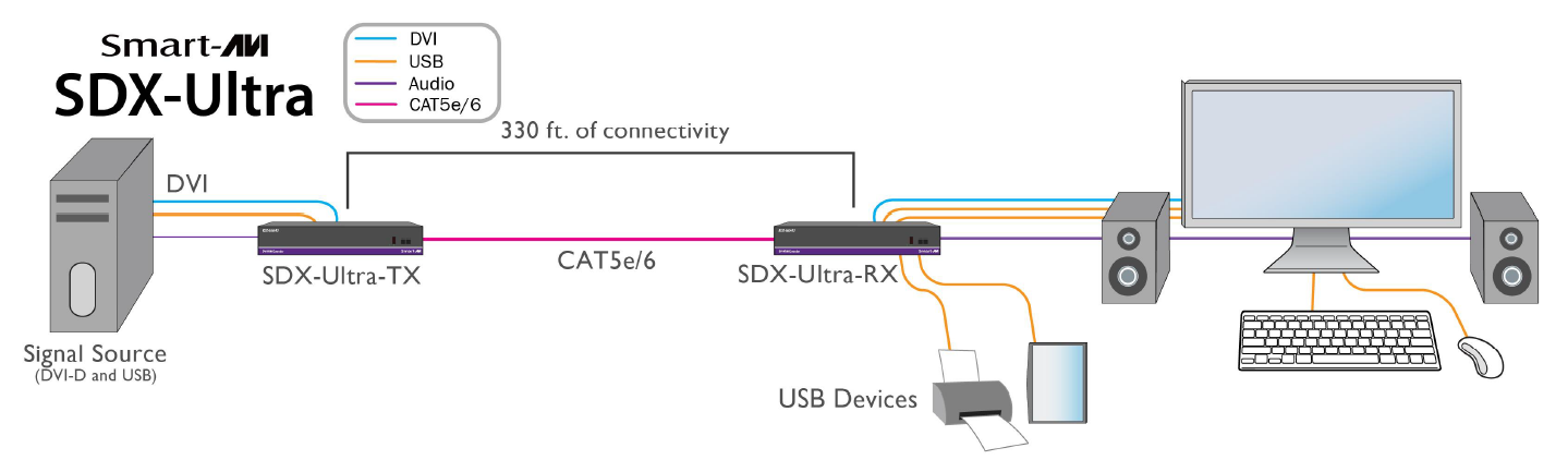 SDX-Ultra diagram