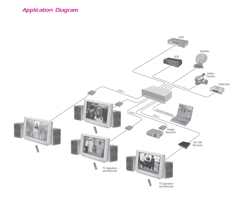 SmartNet-V Diagram
