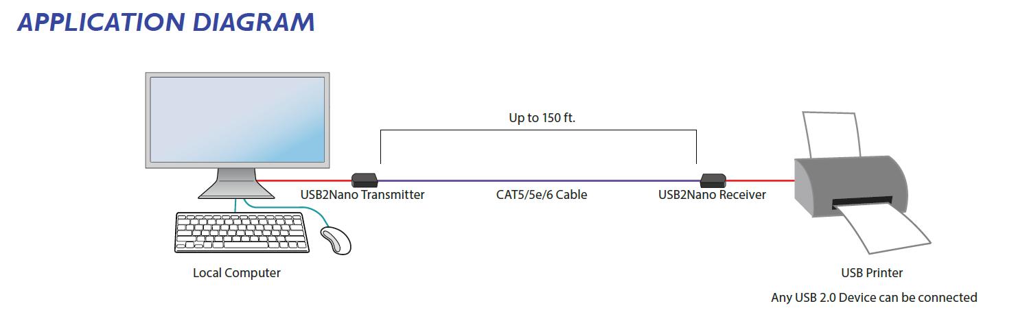 USB2NANO diagram