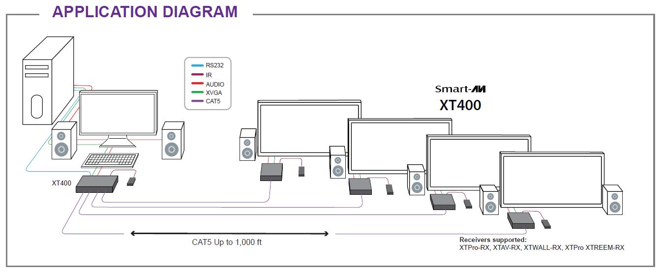 XT-400 application diagram
