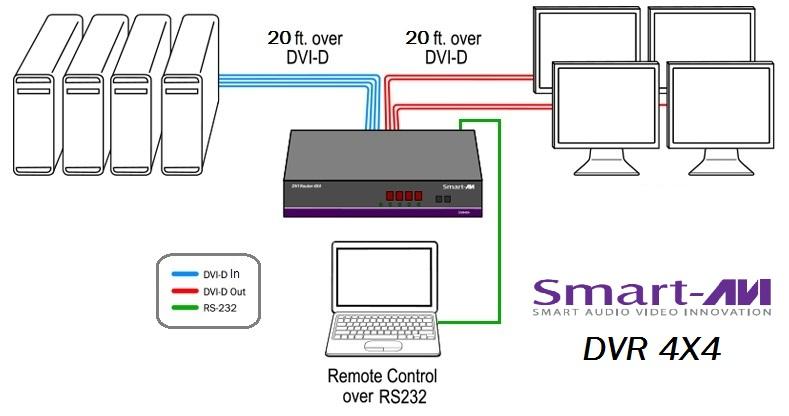 dvr4x4_Diagram