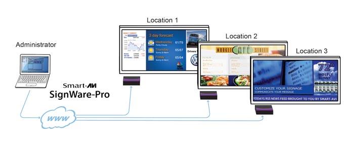 SignWare Pro Digital Signage Hardware Network Diagram