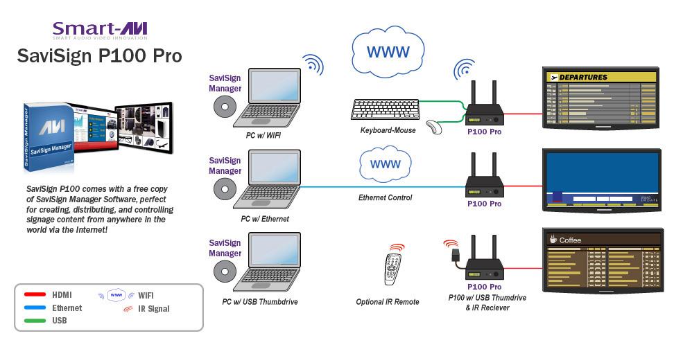 SaviSign P100 Pro diagram 2