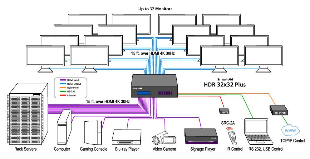 HDR 32x32 Plus Diagram