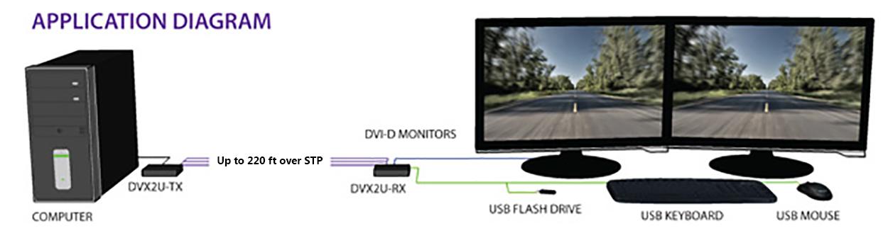 DVX2U diagram